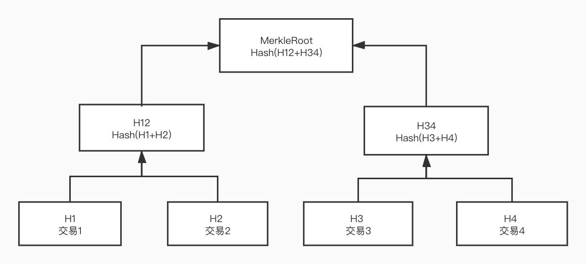 比特币区块链哈希树(MerkleRoot)的计算方法