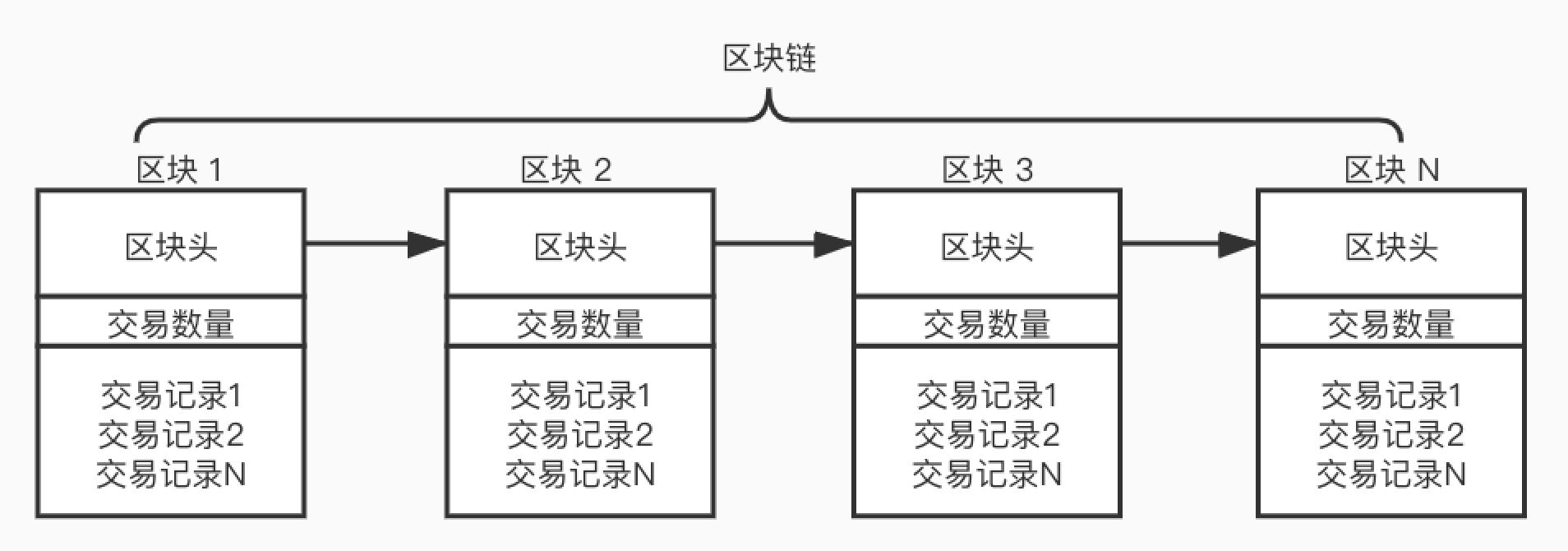 解读比特币区块链的数据结构